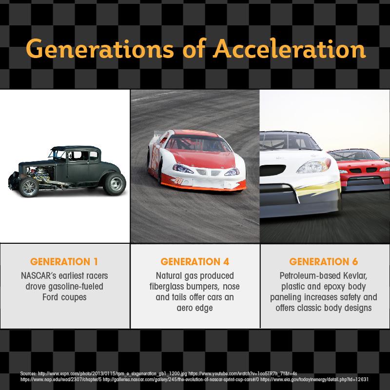 API | North Carolina: Stock Car Racing and the Energy to Roar