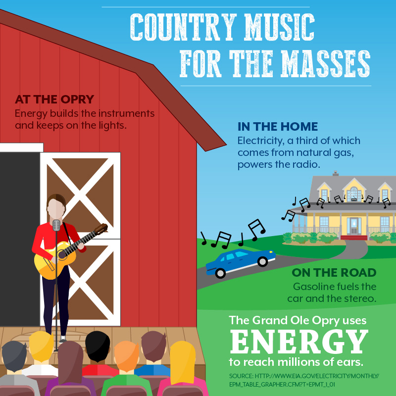 Infographic: Country Music for the Masses