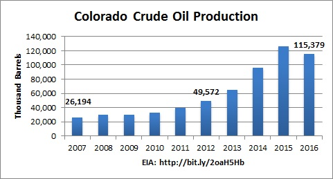 CO_oil_production