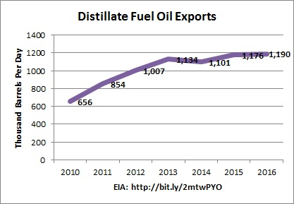 chart: EIA distillate fuel oil exports