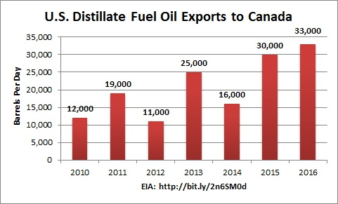 distillate_fuel_oil_exports