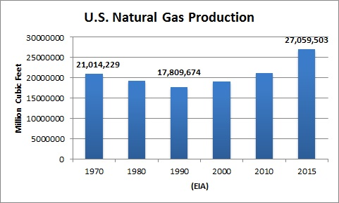 Chart: US LNG Production 1970-2015
