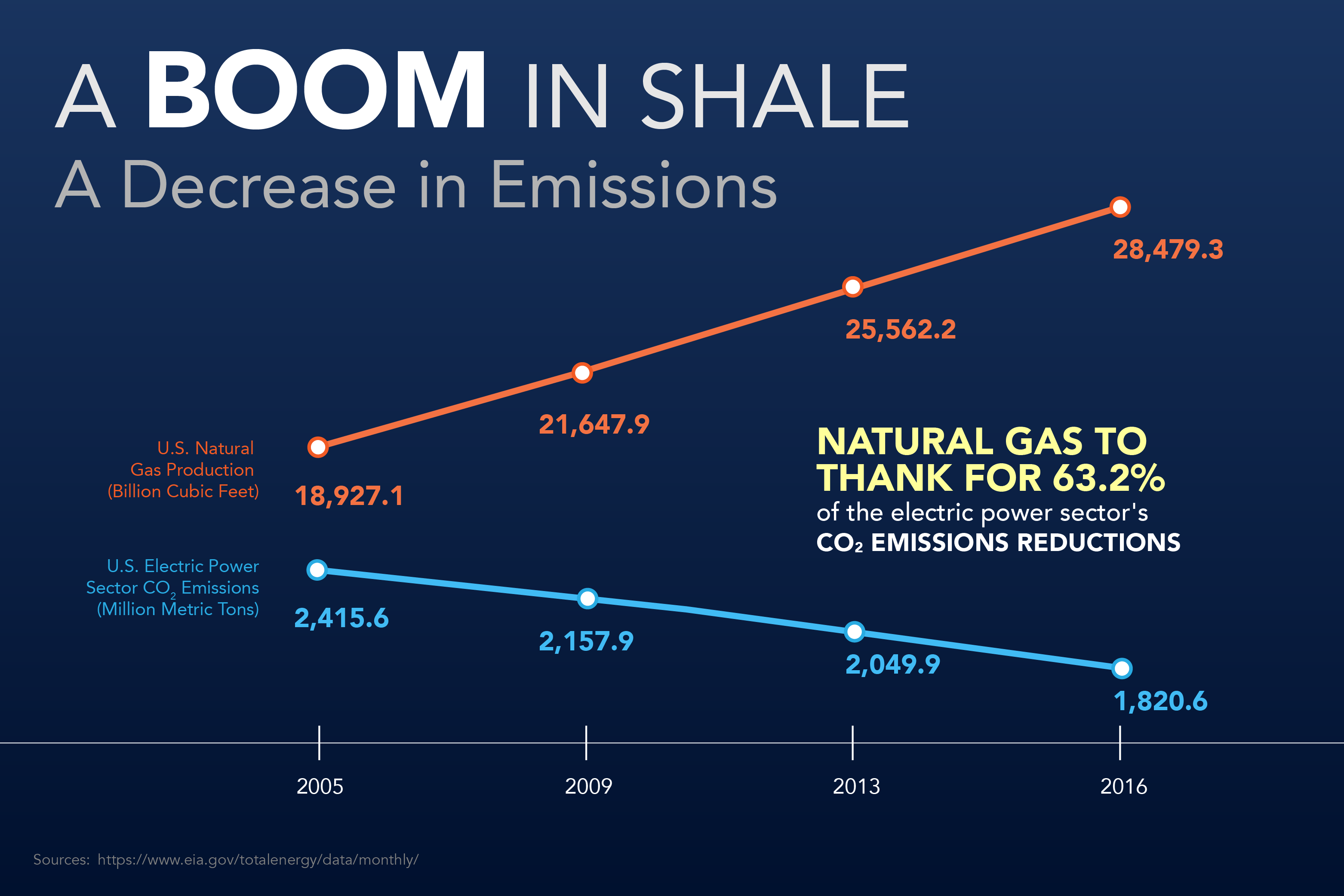 boom in production decrease in emissions