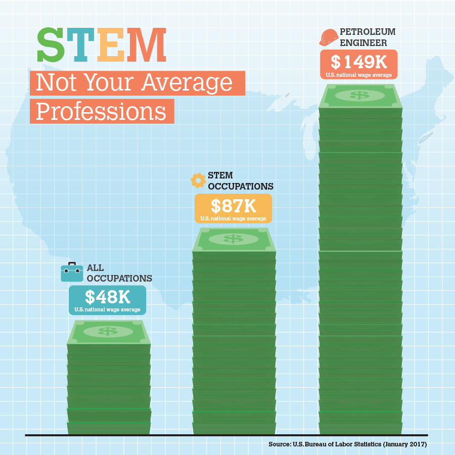 STEM Wages