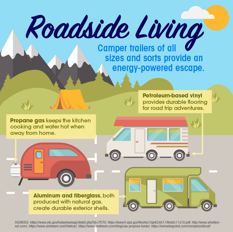 Ohio Roadside Living Camper Trailer Shareable Infographic