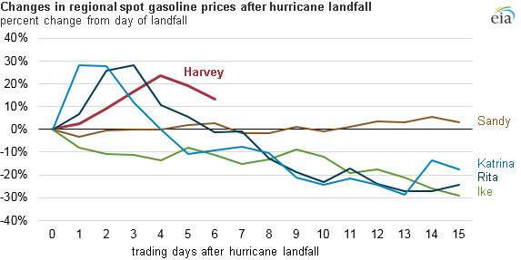 EIA chart: changes in gasoline prices after hurricane landfall