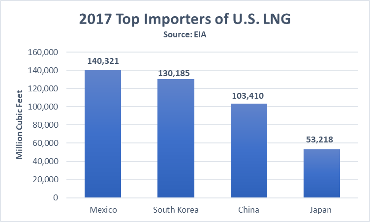 top_importers_US_lng