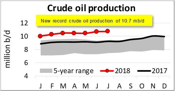 crude_production