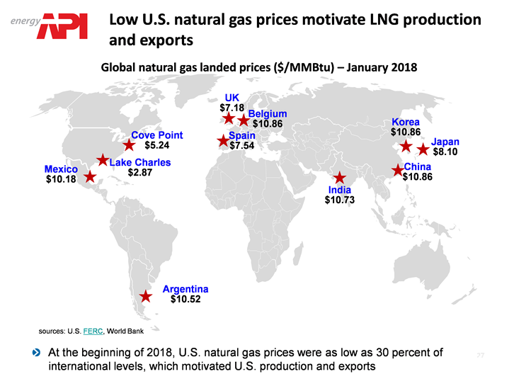 LNG prices and exports