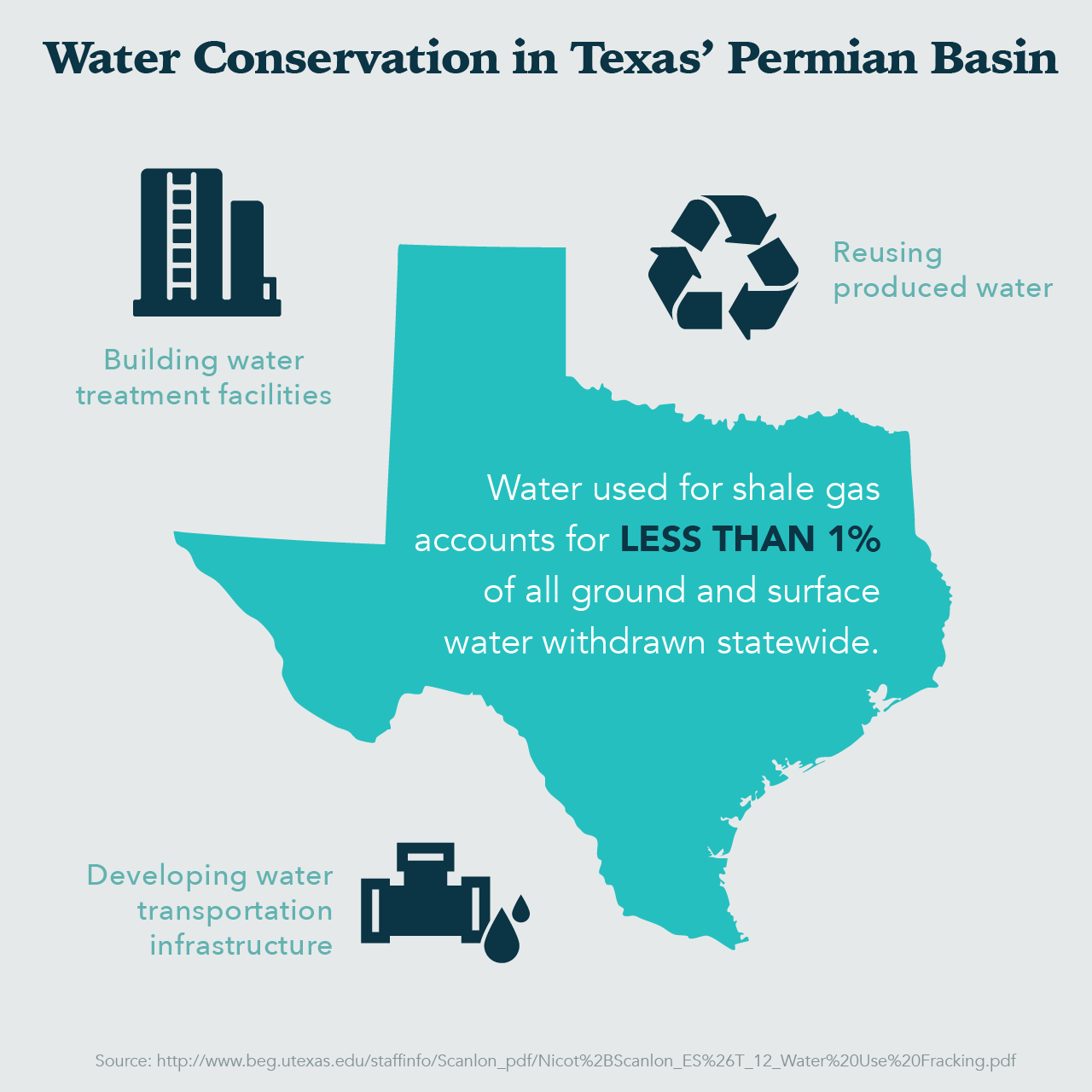 Permian Basin Water Reuse