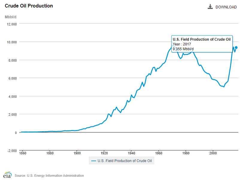 eia_historic_crude_production