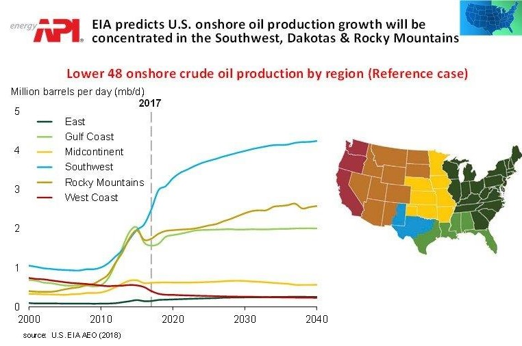 API | Think: U S  Oil, Increased Access to Boost Global Supply