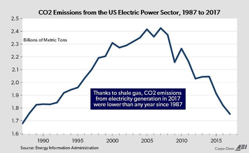 co2_reductions_since_2007