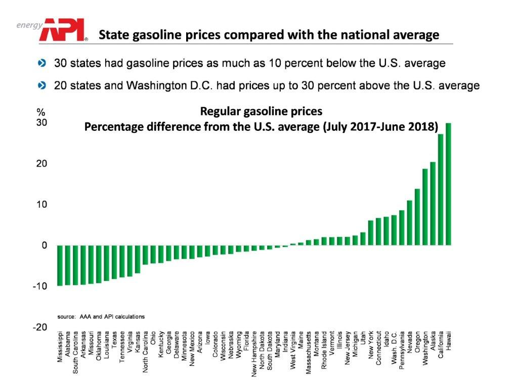 API | More on Variations in State Gasoline Prices