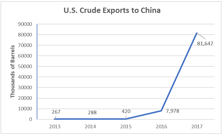 crude_exports_to_china