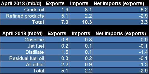 API | Why the U S  Must Import and Export Oil