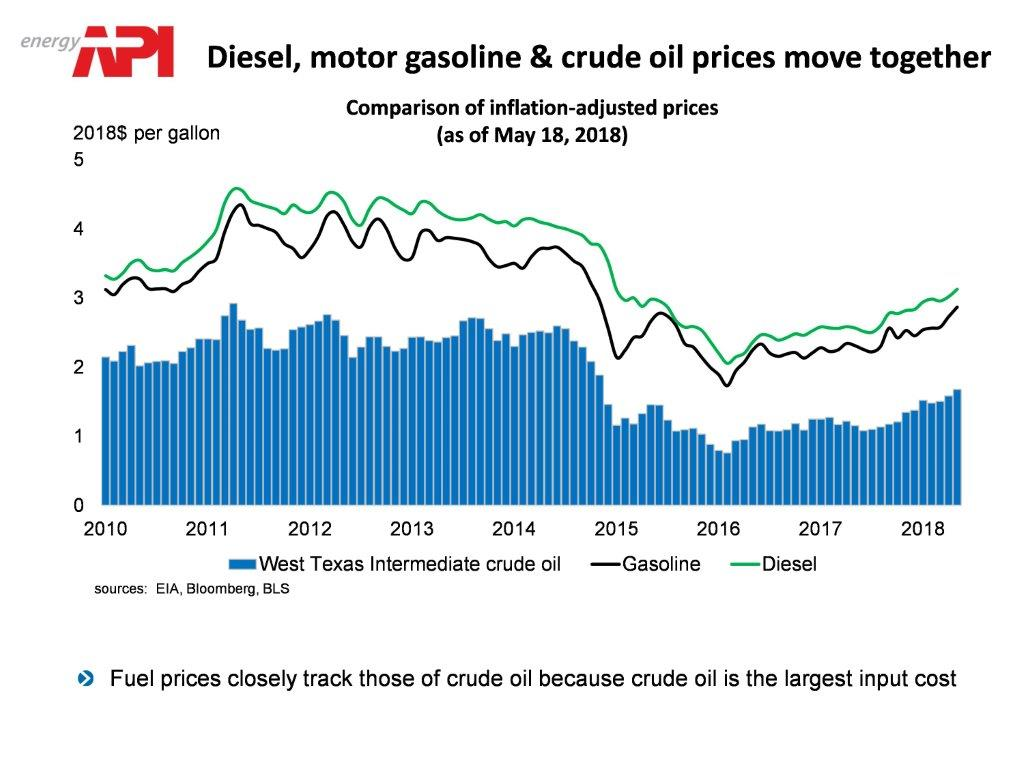 gasoline_crude_prices