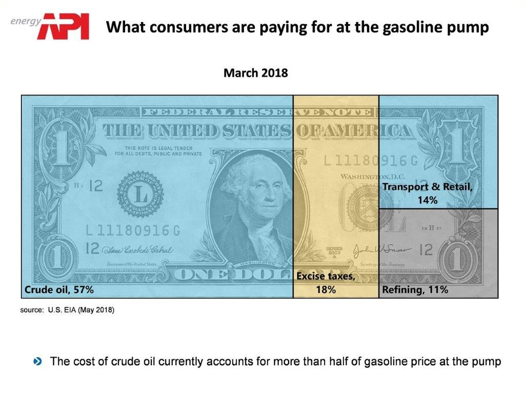 dollar_bill_gasoline_prices