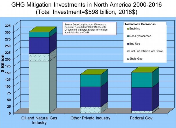 emissions_investments_overview