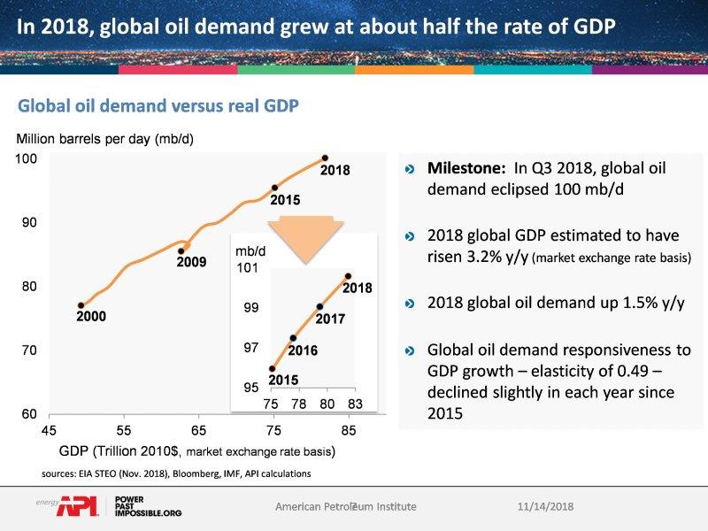 oil_demand_GDP