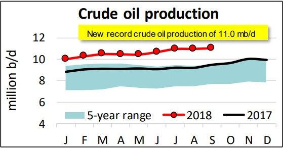 sept_oil_production