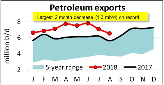 petroleum_exports_Aug_msr