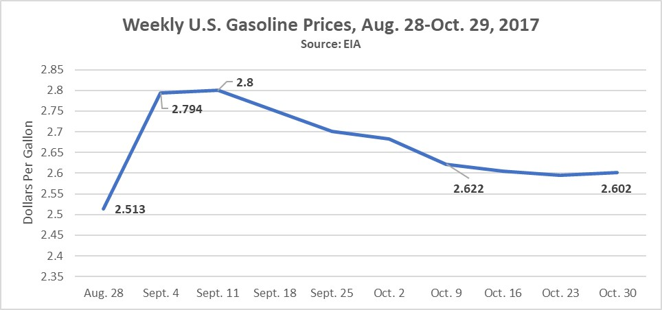 harvey_national_gasoline_prices