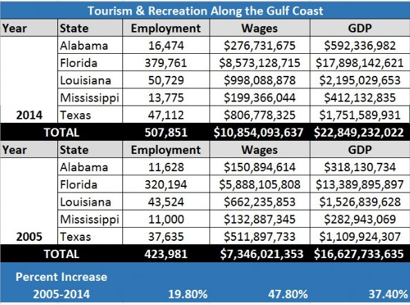 Tourism and Recreation along the Gulf Coast
