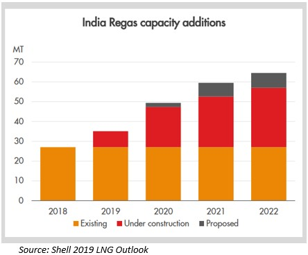 india_capacity_additions