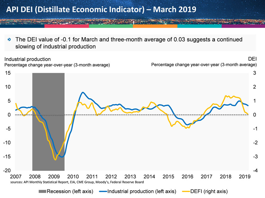 API DEI Distillate Economic Indicator - March 2019