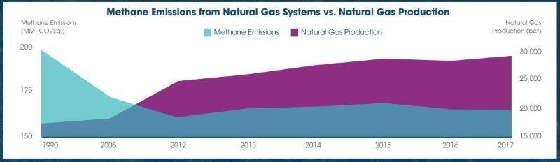 methane_emissions_ng_production