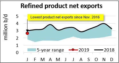 refined_products_net_exports