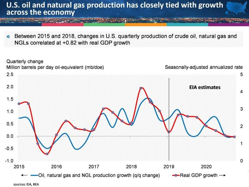 API   U S  Global Oil Leadership to Continue – Which is Great for
