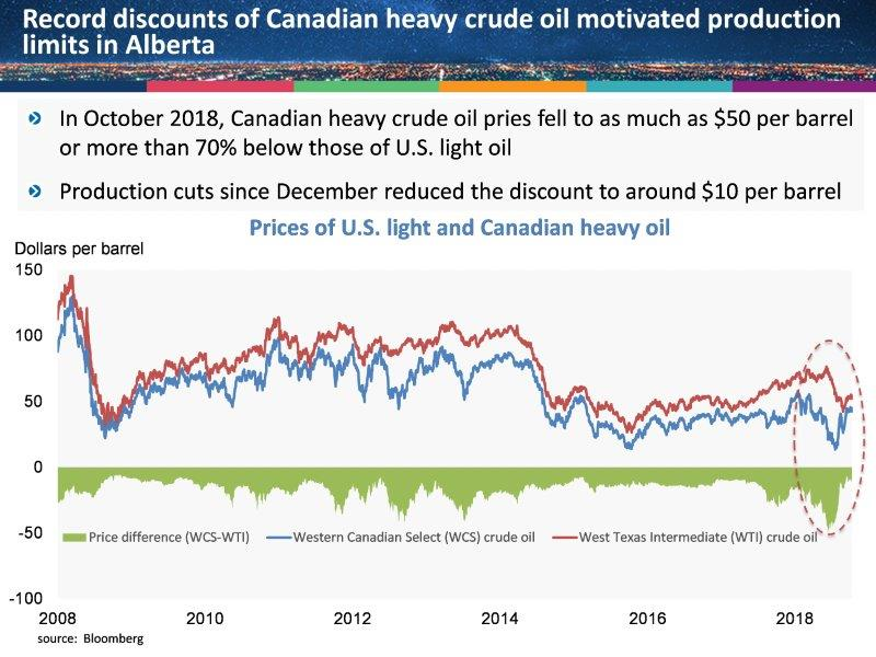API | Unintended Consequences in Alberta's Limits on Crude Output