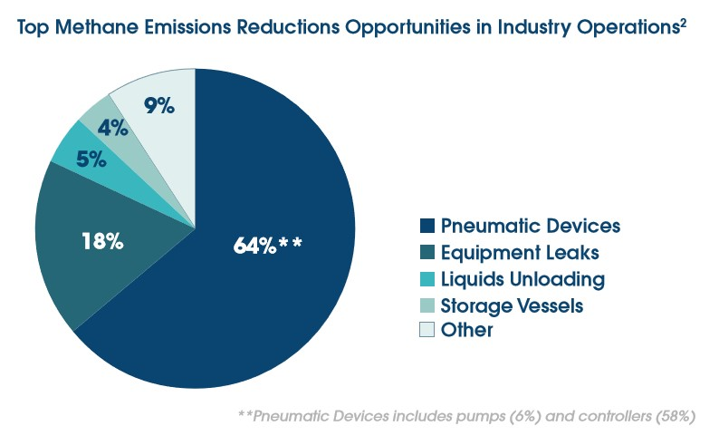 emissions_reduction_opportunities