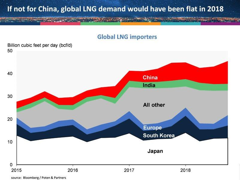 china_global_lng_market