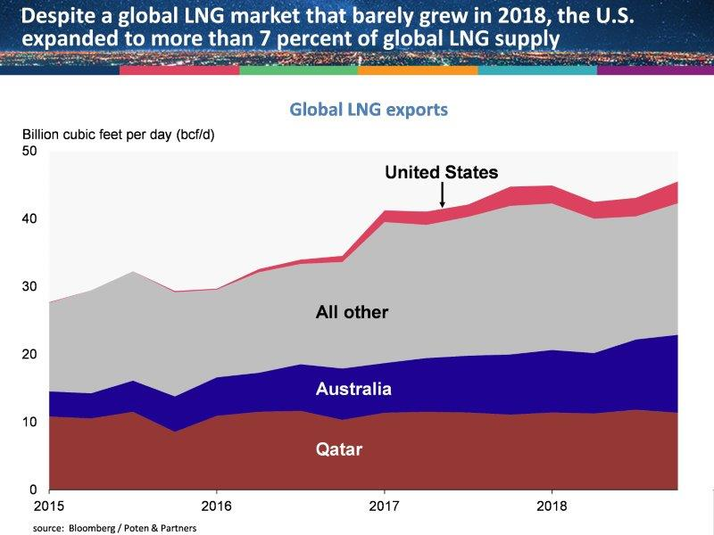 API | The Collision Between U S -China Trade Policy and LNG