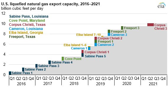 eia_LNG_exports_projects_timeline