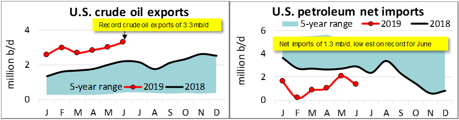 oil_exports_and_net_imports