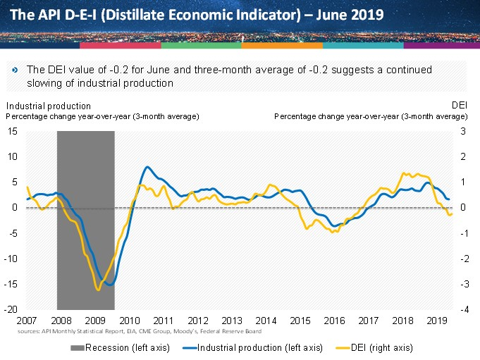 distillate_econ_indicator_july