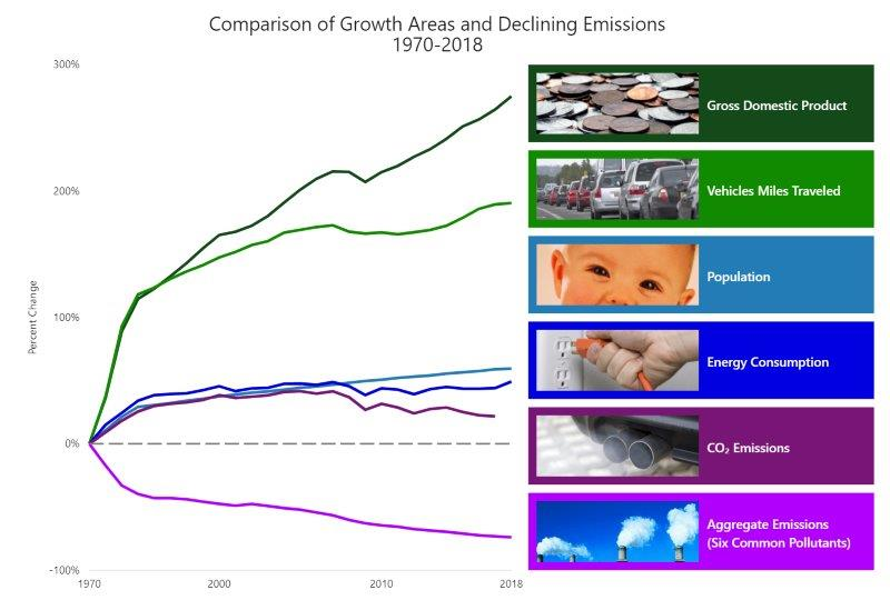 epa_growth_areas_declining_emissions