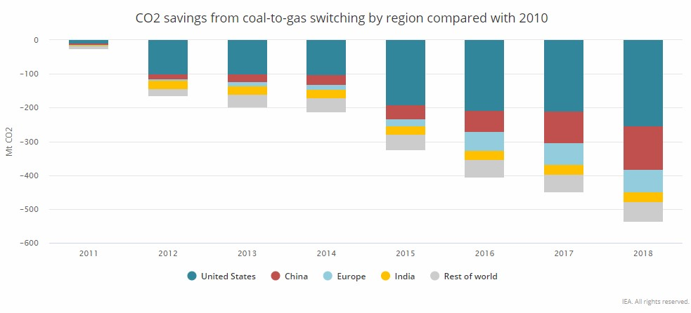 Natural Gas – At Leading Edge of Climate, Air Quality Progress