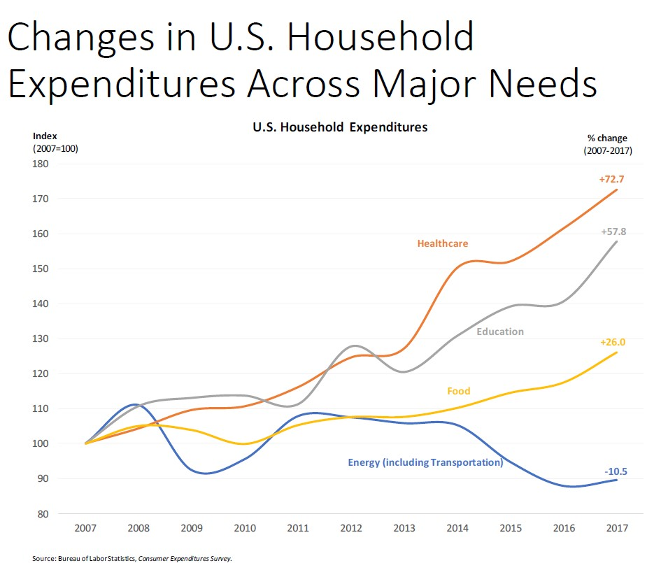 household_expenditures_categories