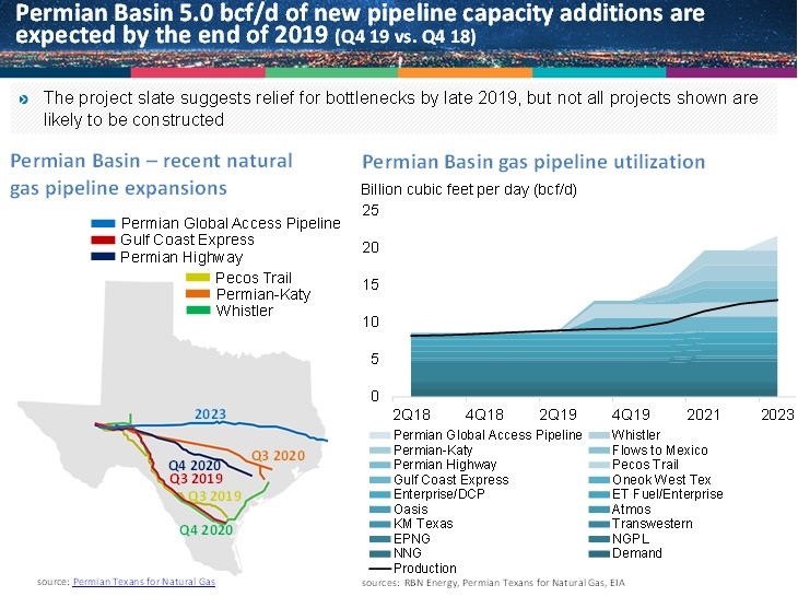 natural_gas_pipeline_additions_permian