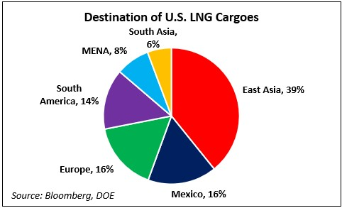 lng_export_destinations