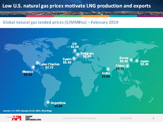 prices_lng_exports_production