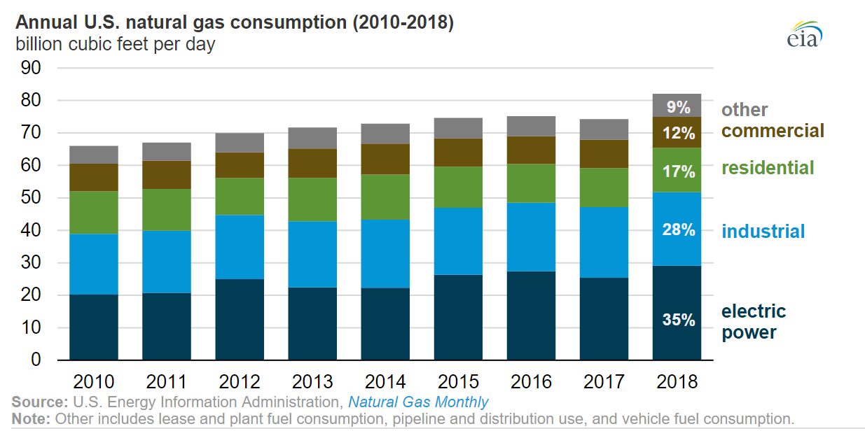 EIA Energy Consumption