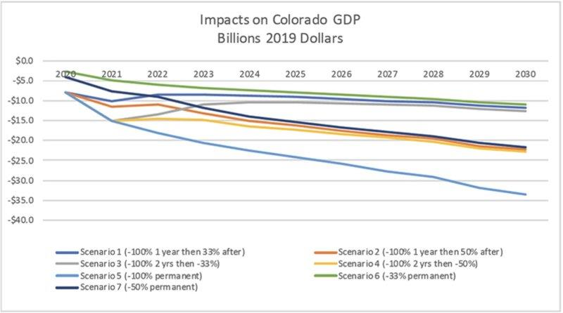 colorado_gdp_impacts