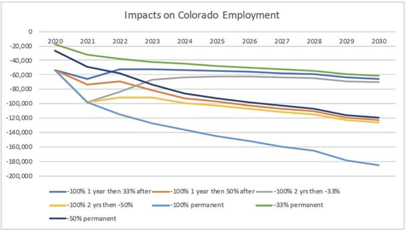 colorado_jobs_impact