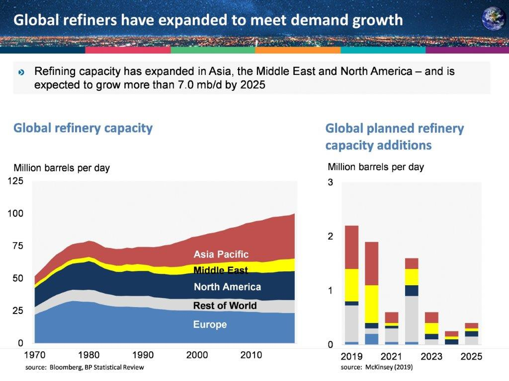 refiners_expand_global_growth